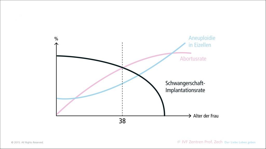 grafik_alter_frau_schwangerschaftsrate1